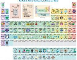 Infographic Describing Physical Matter