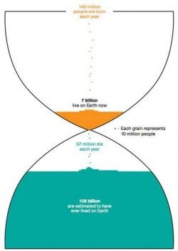 Number of people ever lived on earth vs Number of people living on earth